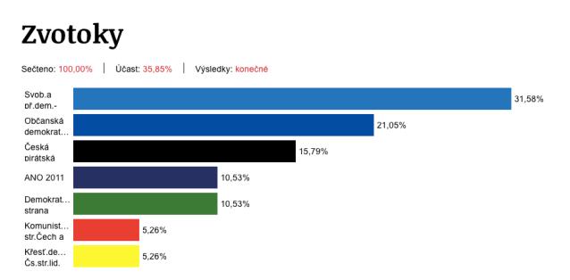 Výsledky voleb do EP 2019